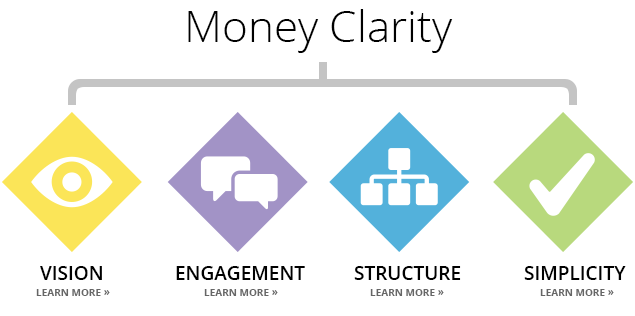 money-clarity-diagram